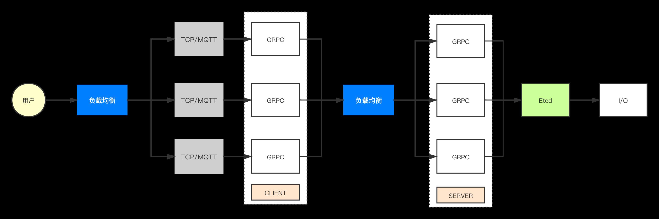 分布式日志GRPC+Etcd版